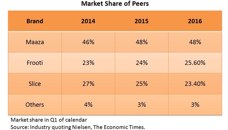 peer-market-share