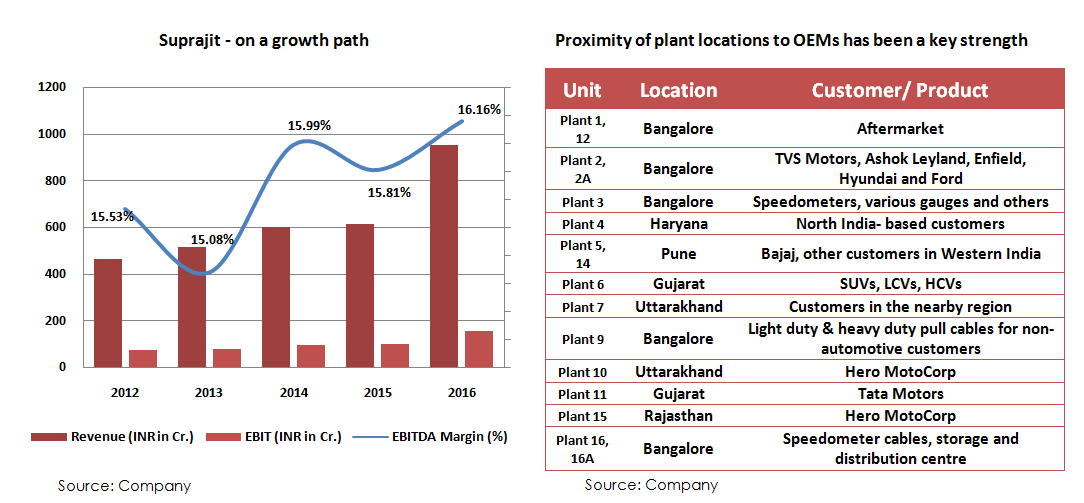 suprajit-on-a-growth-path