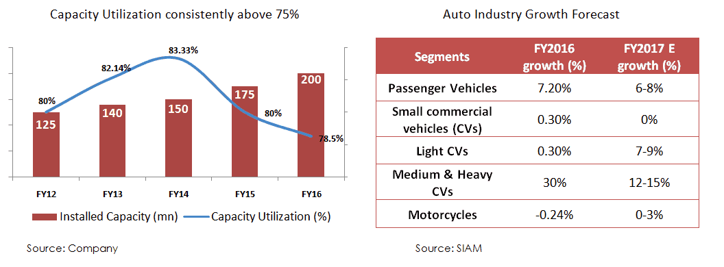capacity-utilization-and-auto
